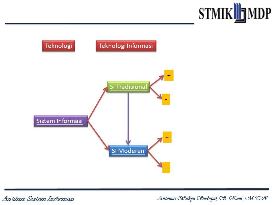 Analisis Sistem Informasi Antonius Wahyu Sudrajat, S. Kom., M.T.I Teknologi Teknologi Informasi Sistem Informasi SI Tradisional SI Moderen + - + -