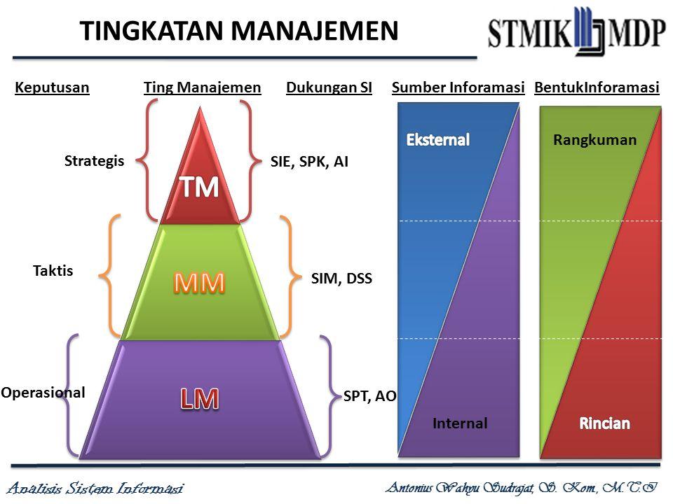 Analisis Sistem Informasi Antonius Wahyu Sudrajat, S. Kom., M.T.I TINGKATAN MANAJEMEN Sumber InforamasiBentukInforamasiTing ManajemenKeputusanDukungan