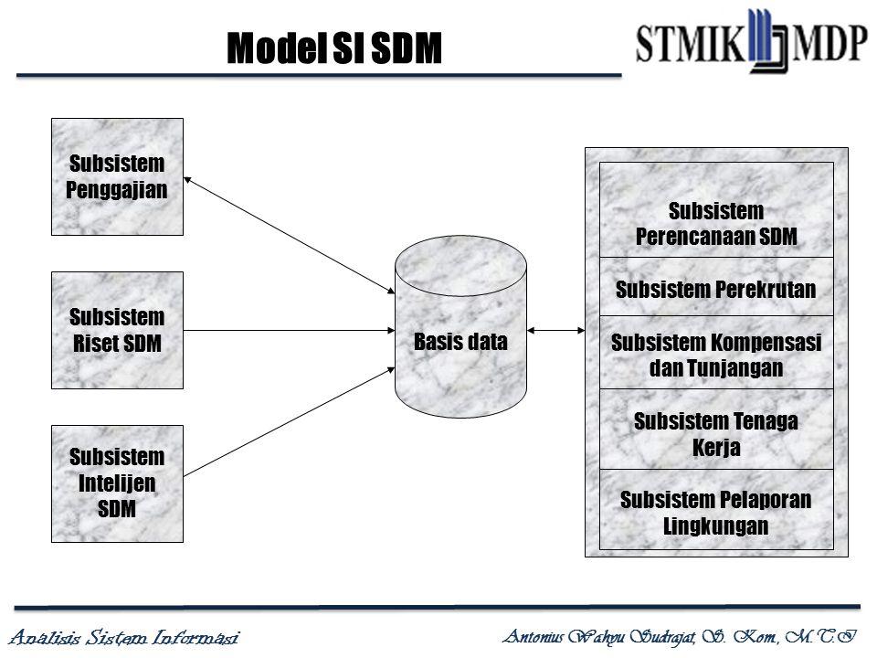 Analisis Sistem Informasi Antonius Wahyu Sudrajat, S. Kom., M.T.I Model SI SDM Subsistem Penggajian Subsistem Riset SDM Subsistem Intelijen SDM Basis