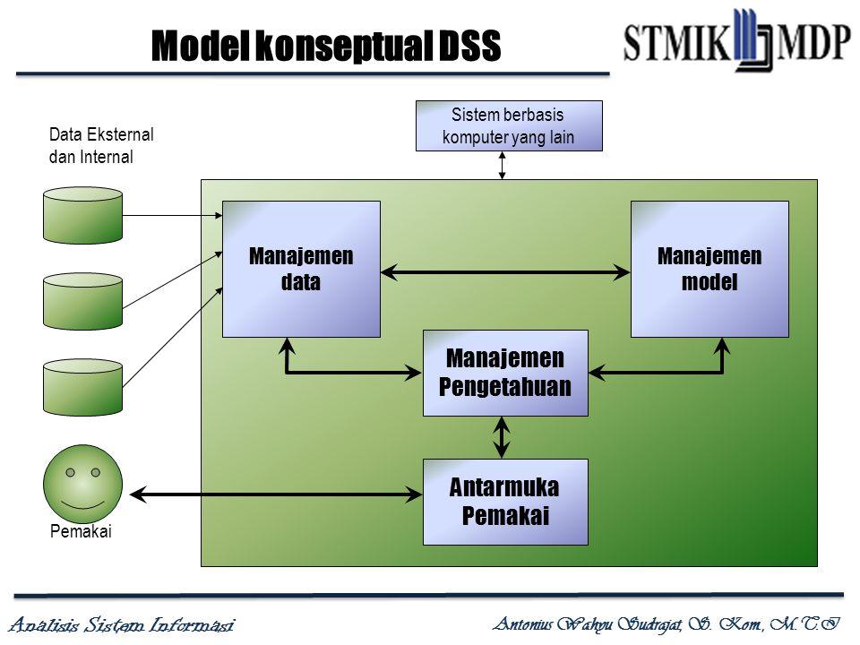 Analisis Sistem Informasi Antonius Wahyu Sudrajat, S. Kom., M.T.I Model konseptual DSS Data Eksternal dan Internal Pemakai Manajemen data Manajemen mo