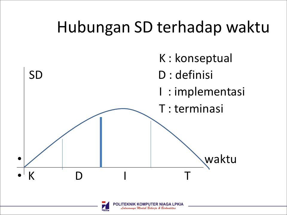 Hubungan SD terhadap waktu K : konseptual SD D : definisi I : implementasi T : terminasi waktu K D I T