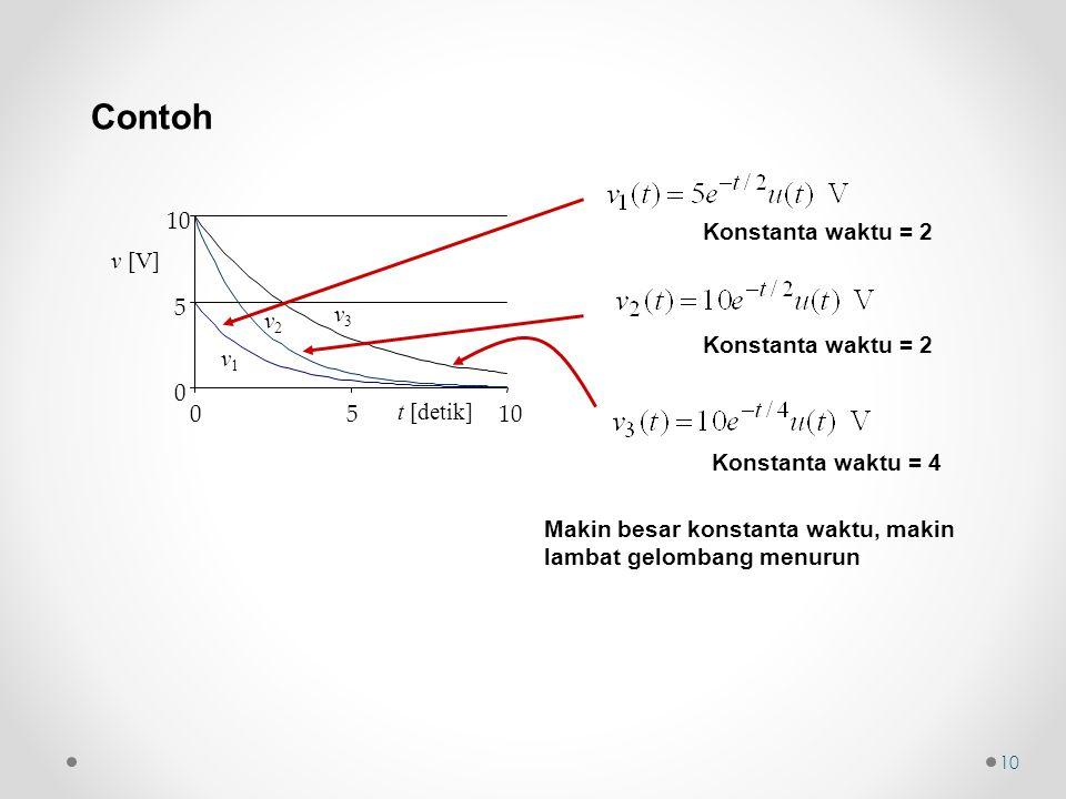 Contoh t [detik] v1v1 v2v2 v3v3 0 5 10 05 v [V] Konstanta waktu = 2 Konstanta waktu = 4 Makin besar konstanta waktu, makin lambat gelombang menurun 10
