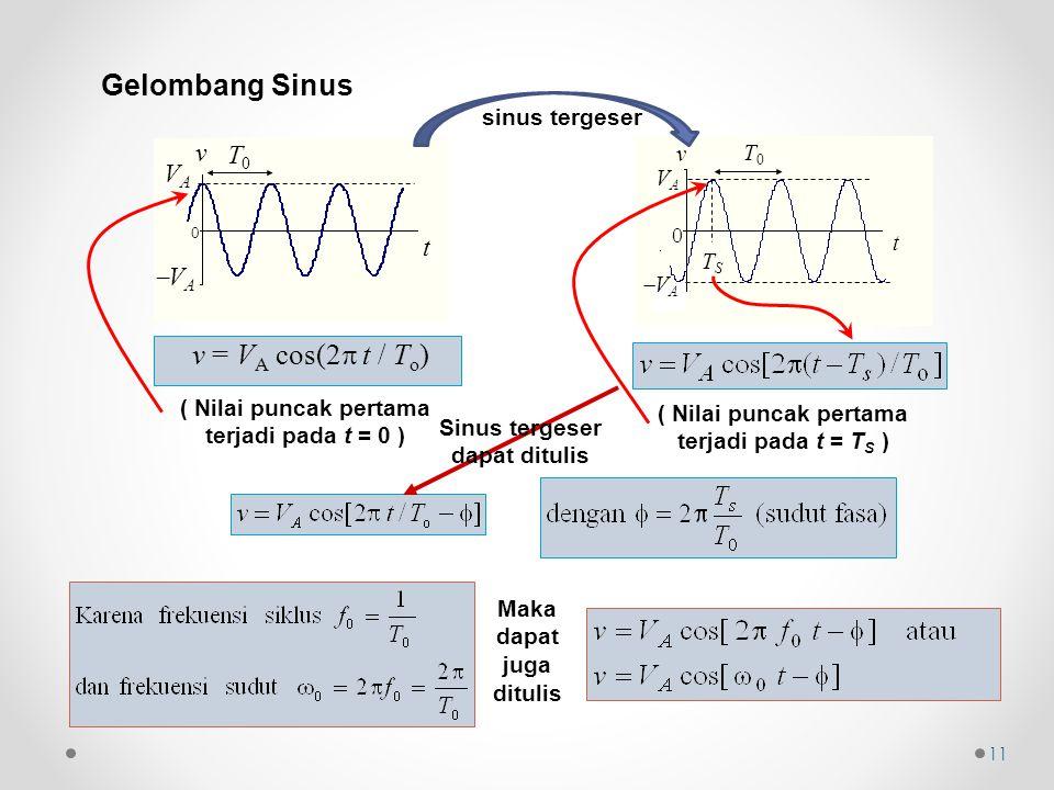 Gelombang Sinus T0T0 VAVA t 0 VAVA v v = V A cos(2  t / T o ) ( Nilai puncak pertama terjadi pada t = 0 ) T0T0 TSTS t VAVA 0 v VA VA ( Nilai puncak pertama terjadi pada t = T S ) Sinus tergeser dapat ditulis Maka dapat juga ditulis 11 sinus tergeser