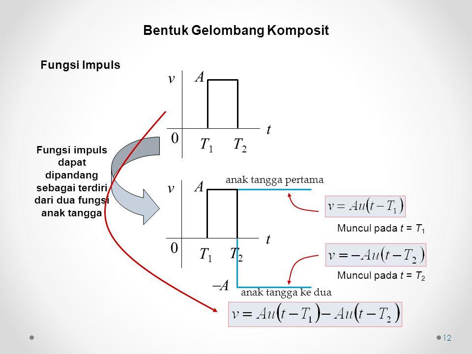 Fungsi Impuls t v 0 T 1 T 2 A t v 0 T1T1 A Fungsi impuls dapat dipandang sebagai terdiri dari dua fungsi anak tangga Muncul pada t = T 1 Muncul pada t = T 2 A A T2T2 12 Bentuk Gelombang Komposit anak tangga pertama anak tangga ke dua