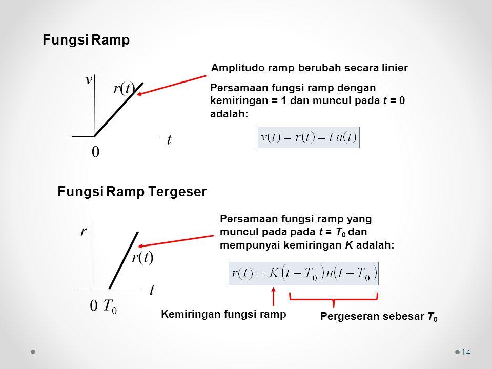 Fungsi Ramp r(t)r(t) t v 0 t r 0 Fungsi Ramp Tergeser T0T0 r(t)r(t) Amplitudo ramp berubah secara linier Persamaan fungsi ramp yang muncul pada pada t = T 0 dan mempunyai kemiringan K adalah: Kemiringan fungsi ramp Pergeseran sebesar T 0 14 Persamaan fungsi ramp dengan kemiringan = 1 dan muncul pada t = 0 adalah: