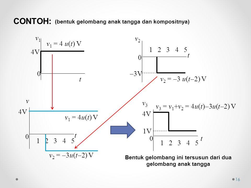 (bentuk gelombang anak tangga dan kompositnya) 0 t v 1 2 3 4 5 4V v 2 =  3u(t  2) V v 1 = 4u(t) V 4V 0 t v1v1 v 2 =  3 u(t  2) V  3V 0 t v2v2 1 2 3 4 5 CONTOH: 16 Bentuk gelombang ini tersusun dari dua gelombang anak tangga v 3 = v 1 +v 2 = 4u(t)  3u(t  2) V 1V 0 t v3v3 1 2 3 4 5 4V