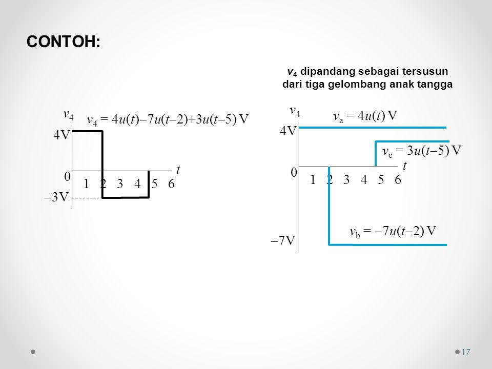v 4 = 4u(t)  7u(t  2)+3u(t  5) V  7V 0 t v4v4 1 2 3 4 5 6 4V v a = 4u(t) V v b =  7u(t  2) V v c = 3u(t  5) V v 4 dipandang sebagai tersusun dari tiga gelombang anak tangga  3V 0 t v4v4 1 2 3 4 5 6 4V 17 CONTOH: