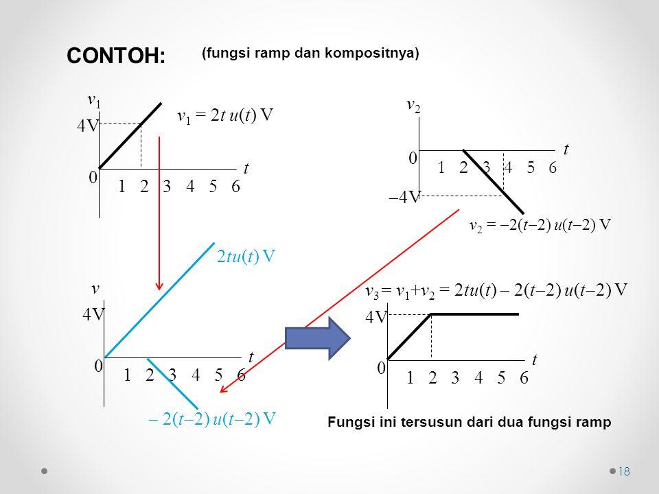(fungsi ramp dan kompositnya) 2tu(t) V 0 t v 1 2 3 4 5 6 4V  2(t  2) u(t  2) V v 1 = 2t u(t) V 0 t v1v1 1 2 3 4 5 6 4V v 2 =  2(t  2) u(t  2) V 0 t v2v2 1 2 3 4 5 6  4V CONTOH: 18 Fungsi ini tersusun dari dua fungsi ramp 0 t 1 2 3 4 5 6 4V v 3 = v 1 +v 2 = 2tu(t)  2(t  2) u(t  2) V