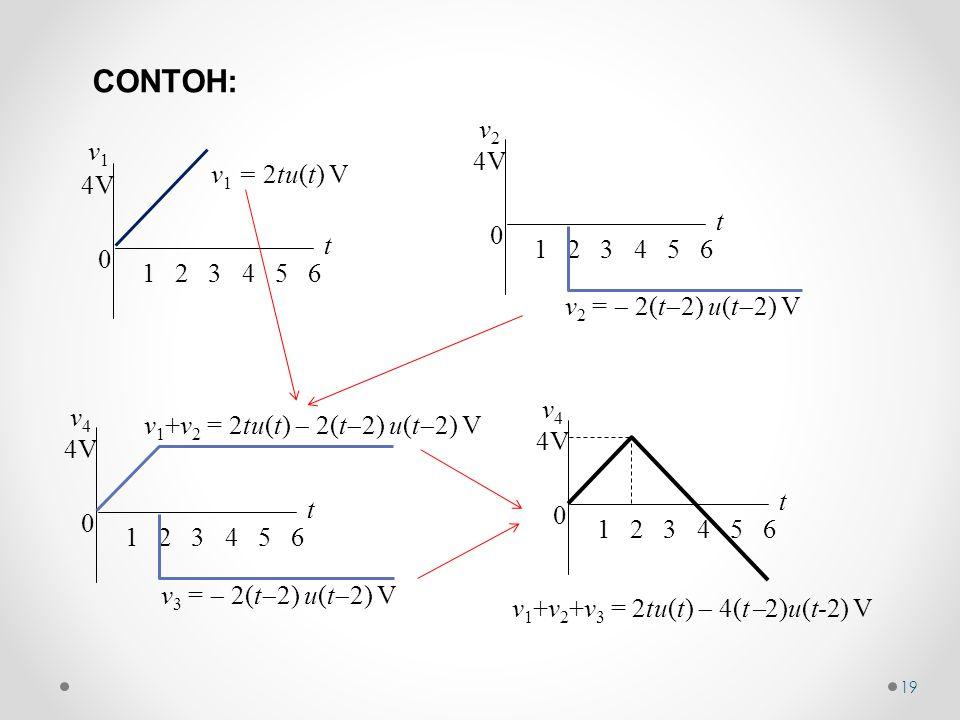 v 1 +v 2 +v 3 = 2tu(t)  4(t  2)u(t-2) V 0 t v4v4 1 2 3 4 5 6 4V CONTOH: 0 t v1v1 1 2 3 4 5 6 4V v 1 = 2tu(t) V 19 0 t v2v2 1 2 3 4 5 6 4V v 2 =  2(t  2) u(t  2) V 0 t v4v4 1 2 3 4 5 6 4V v 1 +v 2 = 2tu(t)  2(t  2) u(t  2) V v 3 =  2(t  2) u(t  2) V