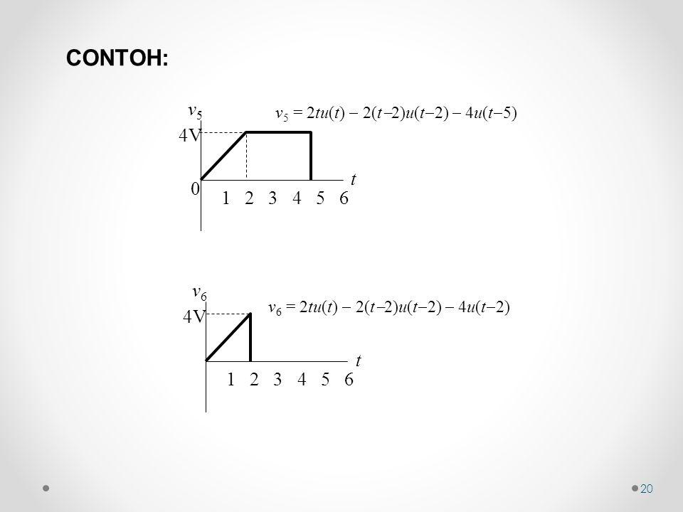20 v 5 = 2tu(t)  2(t  2)u(t  2)  4u(t  5) 0 t v5v5 1 2 3 4 5 6 4V v 6 = 2tu(t)  2(t  2)u(t  2)  4u(t  2) t v6v6 1 2 3 4 5 6 4V CONTOH: