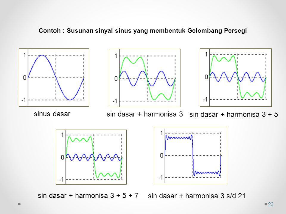 sinus dasar sin dasar + harmonisa 3 sin dasar + harmonisa 3 + 5 sin dasar + harmonisa 3 + 5 + 7 sin dasar + harmonisa 3 s/d 21 Contoh : Susunan sinyal sinus yang membentuk Gelombang Persegi 23
