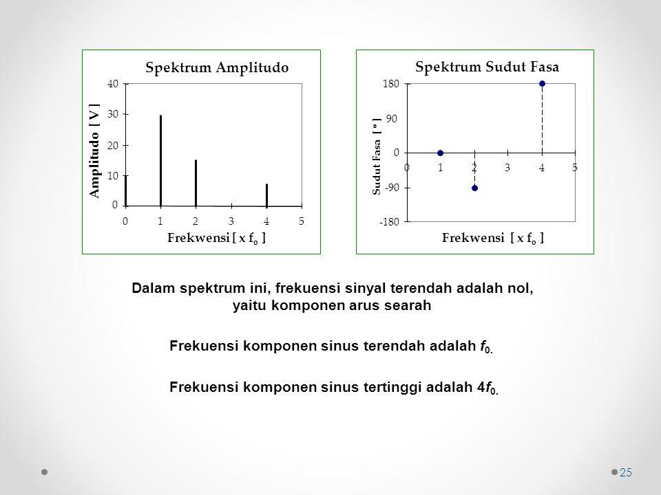 Spektrum Sudut Fasa -180 -90 0 90 180 012345 Frekwensi [ x f o ] Sudut Fasa [ o ] Spektrum Amplitudo 0 10 20 30 40 012345 Frekwensi [ x f o ] Amplitudo [ V ] Dalam spektrum ini, frekuensi sinyal terendah adalah nol, yaitu komponen arus searah Frekuensi komponen sinus terendah adalah f 0.