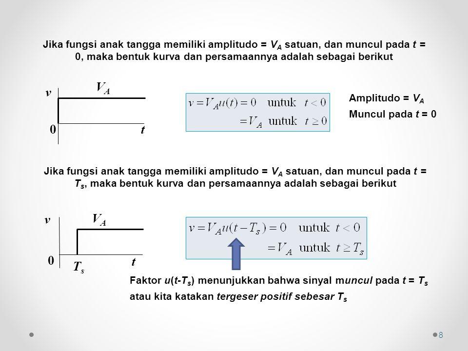 8 v 0 VAVA t v 0 VAVA TsTs t Amplitudo = V A Muncul pada t = 0 Faktor u(t-T s ) menunjukkan bahwa sinyal muncul pada t = T s atau kita katakan tergeser positif sebesar T s Jika fungsi anak tangga memiliki amplitudo = V A satuan, dan muncul pada t = 0, maka bentuk kurva dan persamaannya adalah sebagai berikut Jika fungsi anak tangga memiliki amplitudo = V A satuan, dan muncul pada t = T s, maka bentuk kurva dan persamaannya adalah sebagai berikut
