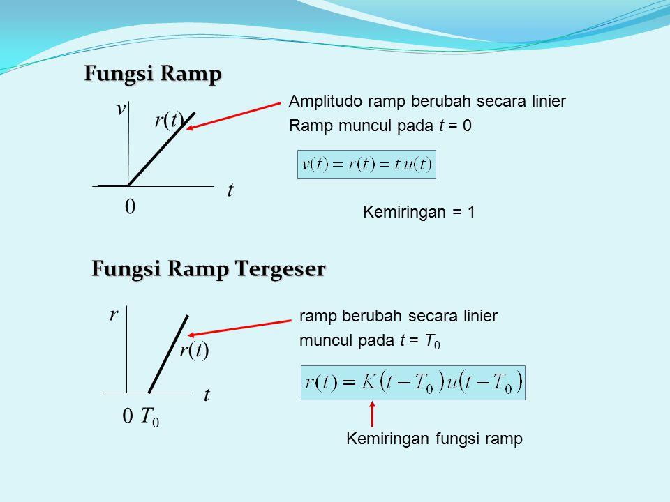 Fungsi Ramp r(t)r(t) t v 0 t r 0 Fungsi Ramp Tergeser T0T0 r(t)r(t) Amplitudo ramp berubah secara linier Ramp muncul pada t = 0 ramp berubah secara li
