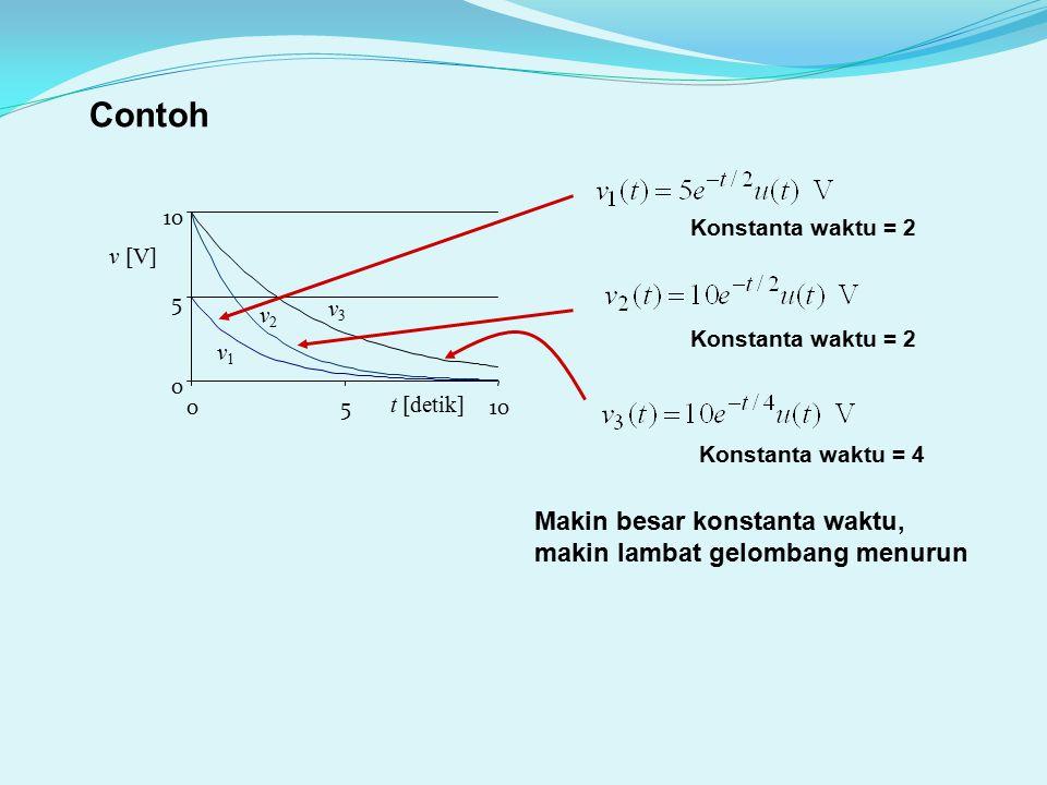 Contoh t [detik] v1v1 v2v2 v3v3 0 5 10 05 v [V] Konstanta waktu = 2 Konstanta waktu = 4 Makin besar konstanta waktu, makin lambat gelombang menurun