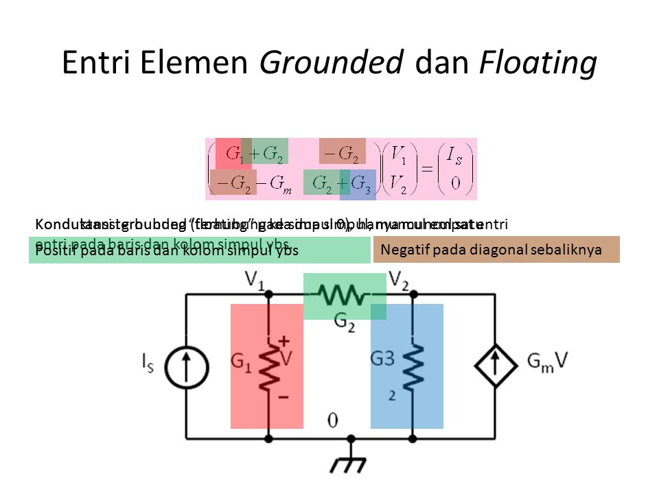 Entri Berdasarkan Simpul Letak Elemen Sumber arus bebas I S masuk simpul 1 Konduktasi G1 terhubung pada simpul 1 Konduktasi G2 terhubung pada simpul 1 dan 2 Konduktasi G3 terhubung pada simpul 2 Transkondukta si Gm terhubung pada simpul 2 dengan tegangan kontrol V1 Entri kosong diberi nilai 0