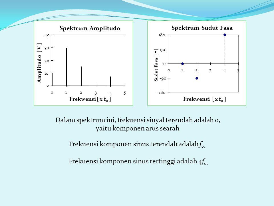 Spektrum Sudut Fasa -180 -90 0 90 180 012345 Frekwensi [ x f o ] Sudut Fasa [ o ] Spektrum Amplitudo 0 10 20 30 40 012345 Frekwensi [ x f o ] Amplitud