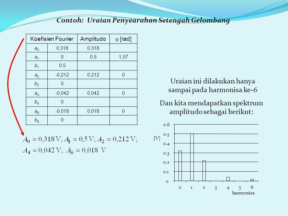 Contoh: Uraian Penyearahan Setengah Gelombang Koefisien FourierAmplitudo  [rad] a0a0 0,318 a1a1 00,51,57 b1b1 0,5 a2a2 -0,2120,2120 b2b2 0 a4a4 -0,04