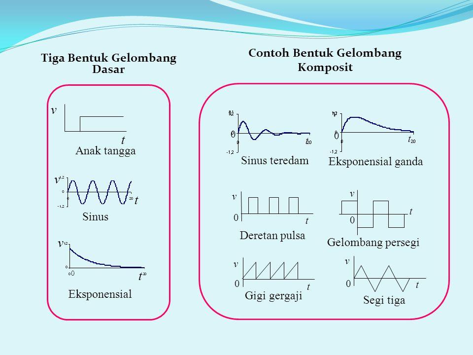 (bentuk gelombang anak tangga dan kompositnya) 0 t v3v3 1 2 3 4 5 4V v b =  3u(t  2) V v a = 4u(t) V dipandang sebagai tersusun dari dua gelombang anak tangga v 1 = 4 u(t) V 4V 0 t v1v1 a).