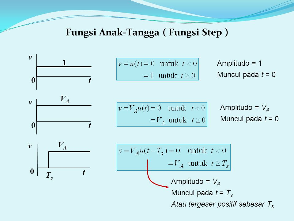 Deret Fourier Suatu fungsi periodik dapat dinyatakan sebagai: Komponen searah Amplitudo komponen sinus Sudut Fasa komponen sinus dimana: atau yang disebut sebagai koefisien Fourier