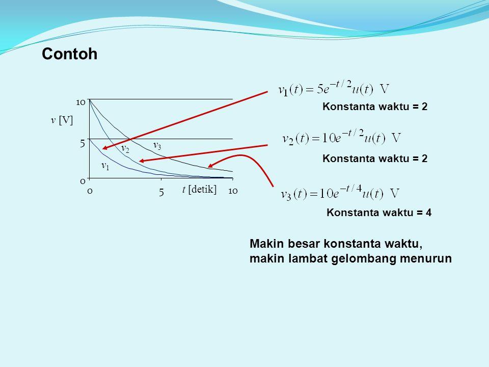 sinus teredam yang dapat diabaikan nilainya pada t > 0,5 detik CONTOH: v1v1 v2v2 t [detik] 00.10.20.30.4 -10 -5 0 5 10 V sinus teredam sinus