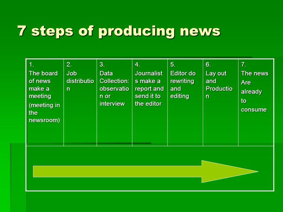 LINGKUP MANAJEMEN MANAJEMEN PERUSAHAAN  Promosi (iklan, dsb.)  Keuangan & permodalan  Hubungan masyarakat  Pengelolaan sumberdaya  Distribusi/sirkulasi  Produksi cetak/program  dsb.
