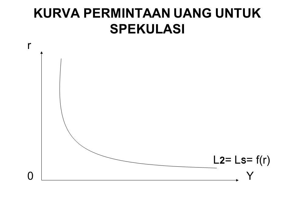 KURVA PERMINTAAN UANG UNTUK SPEKULASI r L 2 = L S = f(r) 0Y