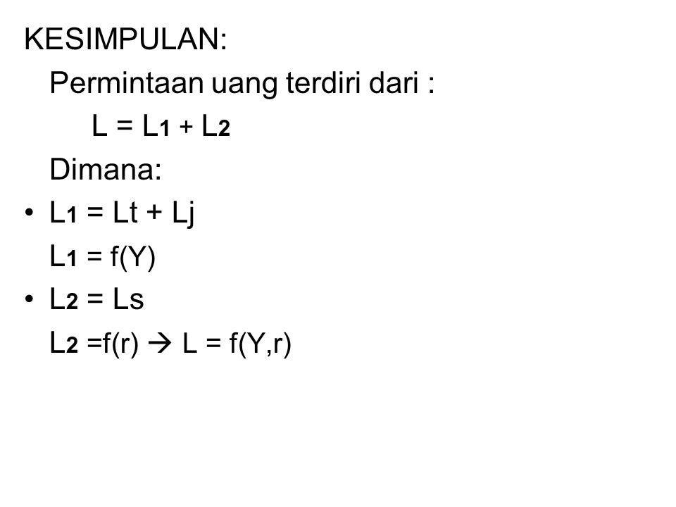 KESIMPULAN: Permintaan uang terdiri dari : L = L 1 + L 2 Dimana: L 1 = Lt + Lj L 1 = f(Y) L 2 = Ls L 2 =f(r)  L = f(Y,r)