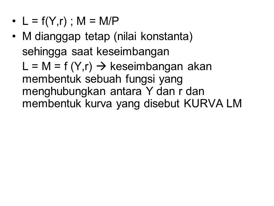 L = f(Y,r) ; M = M/P M dianggap tetap (nilai konstanta) sehingga saat keseimbangan L = M = f (Y,r)  keseimbangan akan membentuk sebuah fungsi yang me