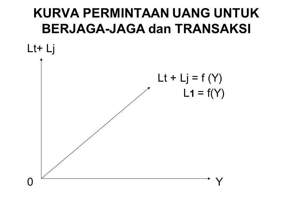 KURVA PERMINTAAN UANG UNTUK BERJAGA-JAGA dan TRANSAKSI Lt+ Lj Lt + Lj = f (Y) L 1 = f(Y) 0Y