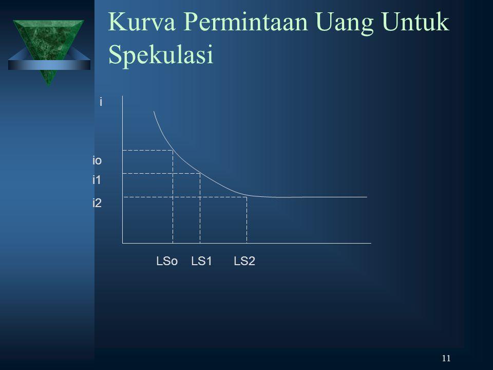 11 Kurva Permintaan Uang Untuk Spekulasi i2 io i1 LS1LSoLS2 i