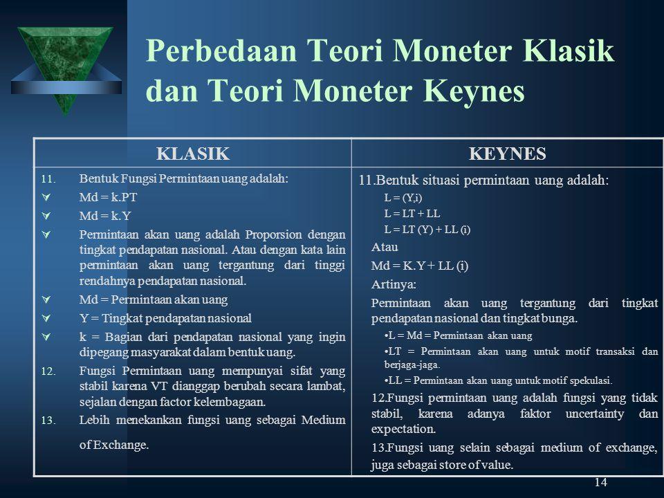 14 Perbedaan Teori Moneter Klasik dan Teori Moneter Keynes KLASIKKEYNES 11. Bentuk Fungsi Permintaan uang adalah:  Md = k.PT  Md = k.Y  Permintaan