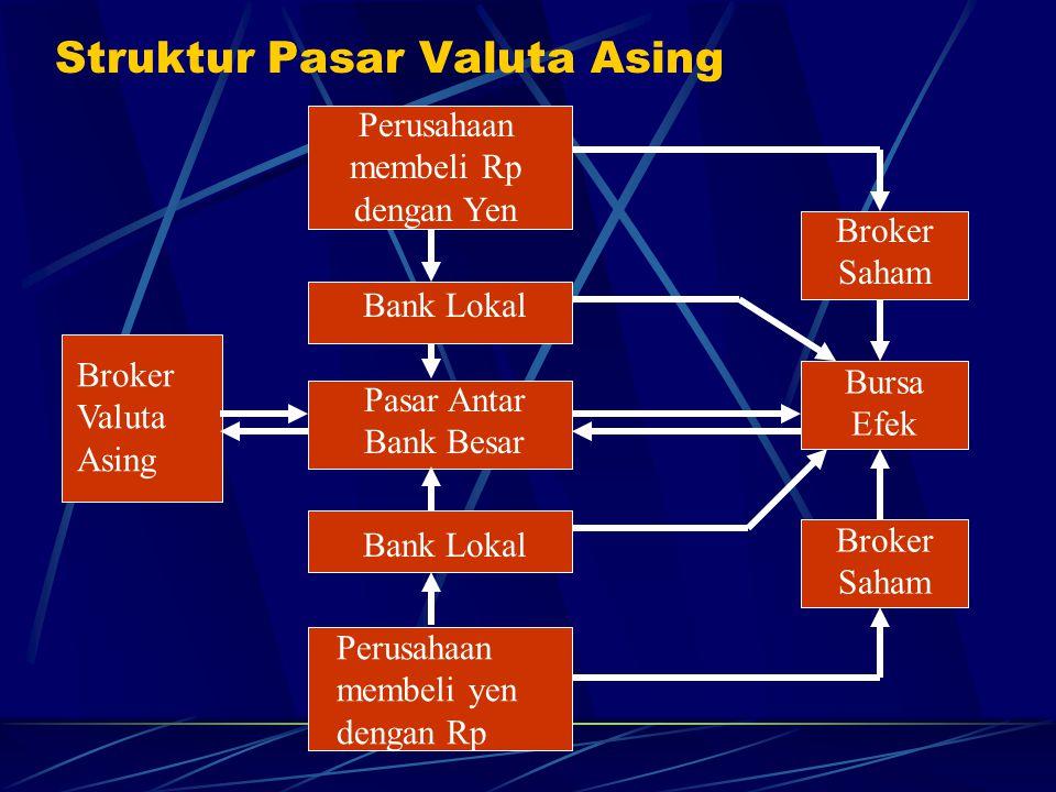 Struktur Pasar Valuta Asing Broker Valuta Asing Perusahaan membeli Rp dengan Yen Bank Lokal Pasar Antar Bank Besar Bank Lokal Perusahaan membeli yen d