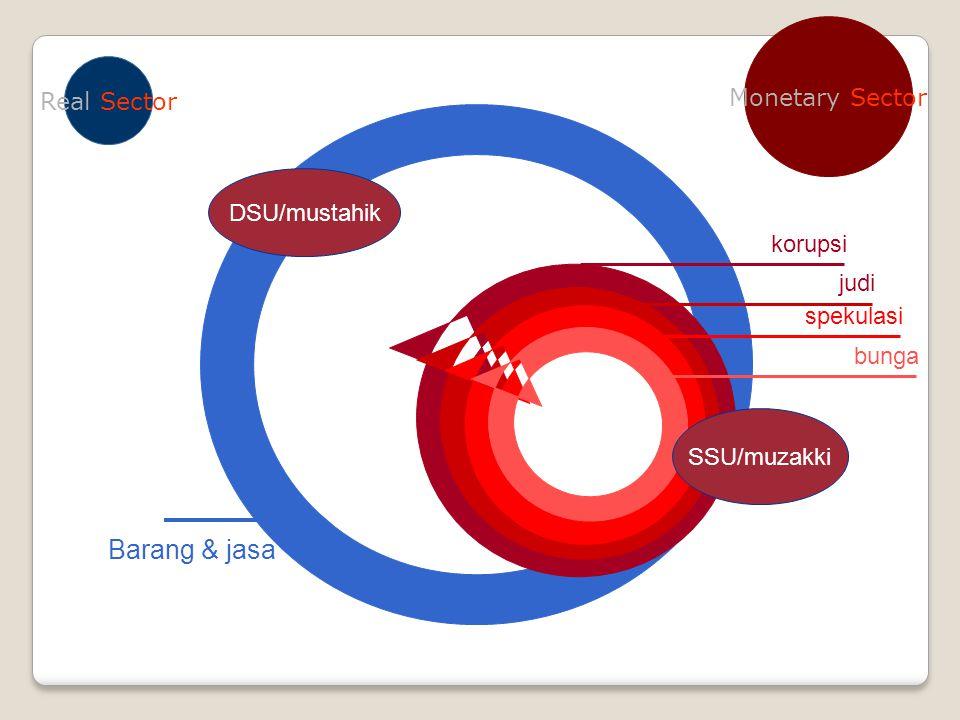 DSU/mustahik Barang & jasa Monetary Sector Real Sector SSU/muzakki judi spekulasi bunga