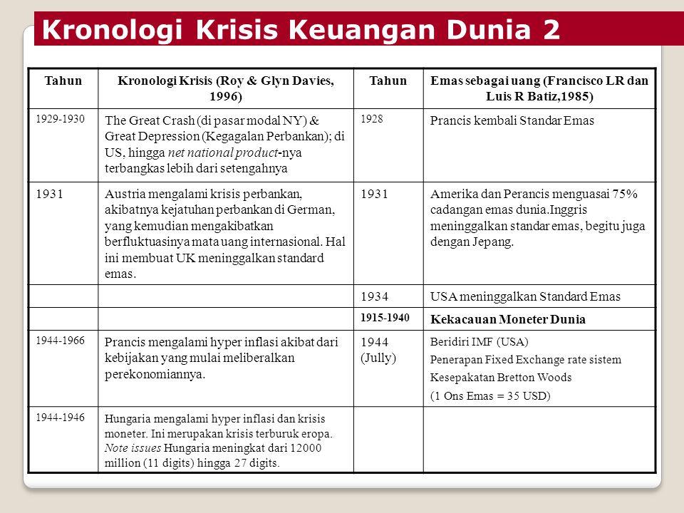 Kronologi Krisis Keuangan Dunia TahunKronologi Krisis (Roy & Glyn Davies, 1996) TahunEmas sebagai uang (Francisco LR dan Luis R Batiz,1985) 1860-1921