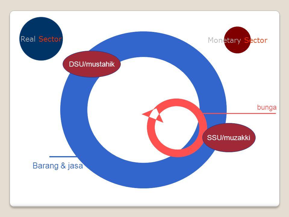 SSU/muzakki DSU/mustahik Barang & jasa Real Sector