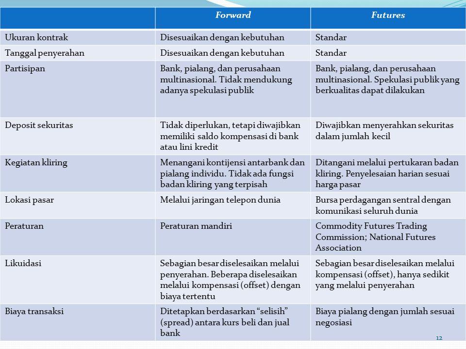 ForwardFutures Ukuran kontrakDisesuaikan dengan kebutuhanStandar Tanggal penyerahanDisesuaikan dengan kebutuhanStandar PartisipanBank, pialang, dan perusahaan multinasional.