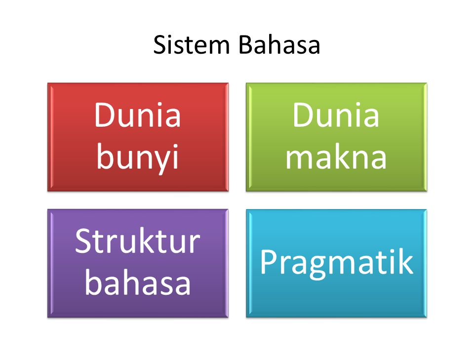 Sistem Bahasa Dunia bunyi Dunia makna Struktur bahasa Pragmatik