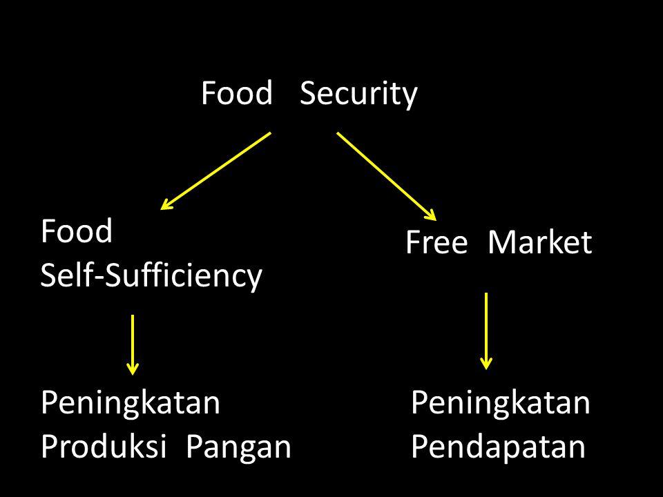 Food Security Food Self-Sufficiency Free Market Peningkatan Produksi Pangan Peningkatan Pendapatan