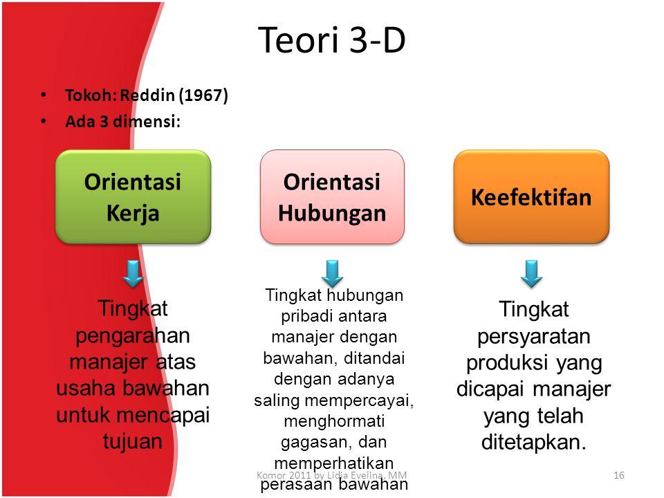 Teori 3-D Tokoh: Reddin (1967) Ada 3 dimensi: Orientasi Kerja Tingkat pengarahan manajer atas usaha bawahan untuk mencapai tujuan Orientasi Hubungan T