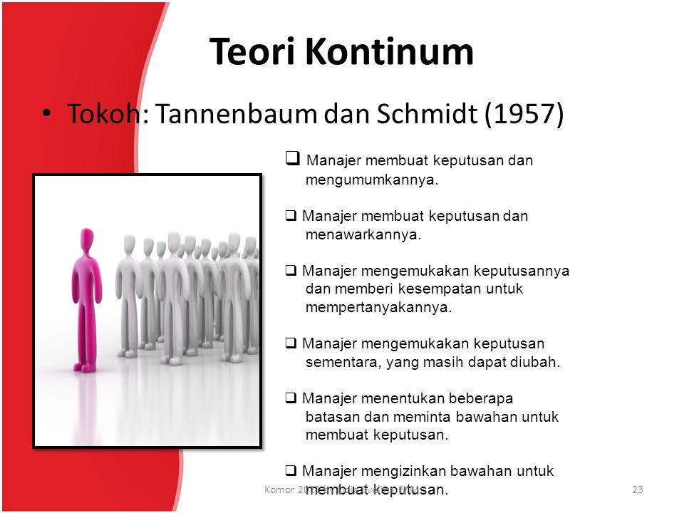 Teori Kontinum Tokoh: Tannenbaum dan Schmidt (1957)  Manajer membuat keputusan dan mengumumkannya.  Manajer membuat keputusan dan menawarkannya.  M