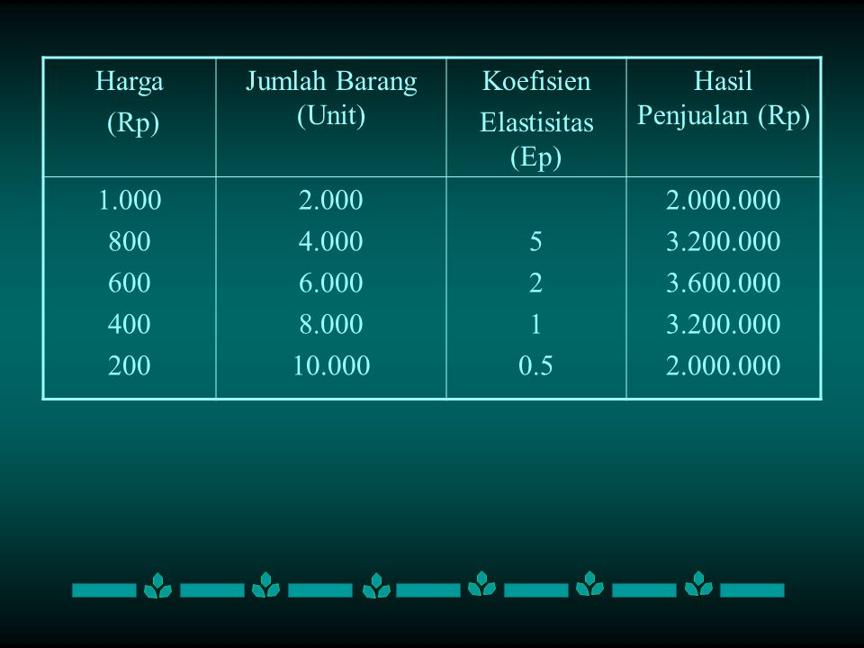 Harga (Rp) Jumlah Barang (Unit) Koefisien Elastisitas (Ep) Hasil Penjualan (Rp) 1.000 800 600 400 200 2.000 4.000 6.000 8.000 10.000 5 2 1 0.5 2.000.000 3.200.000 3.600.000 3.200.000 2.000.000