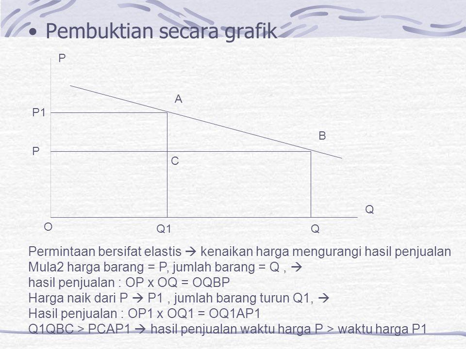 Pembuktian secara grafik O Q1Q Q B A P P1 P Permintaan bersifat elastis  kenaikan harga mengurangi hasil penjualan Mula2 harga barang = P, jumlah barang = Q,  hasil penjualan : OP x OQ = OQBP Harga naik dari P  P1, jumlah barang turun Q1,  Hasil penjualan : OP1 x OQ1 = OQ1AP1 Q1QBC > PCAP1  hasil penjualan waktu harga P > waktu harga P1 C