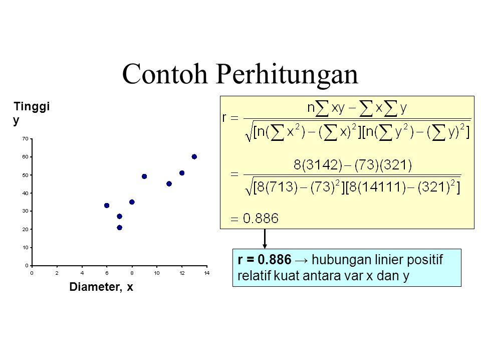 Diameter, x Tinggi y Contoh Perhitungan r = 0.886 → hubungan linier positif relatif kuat antara var x dan y