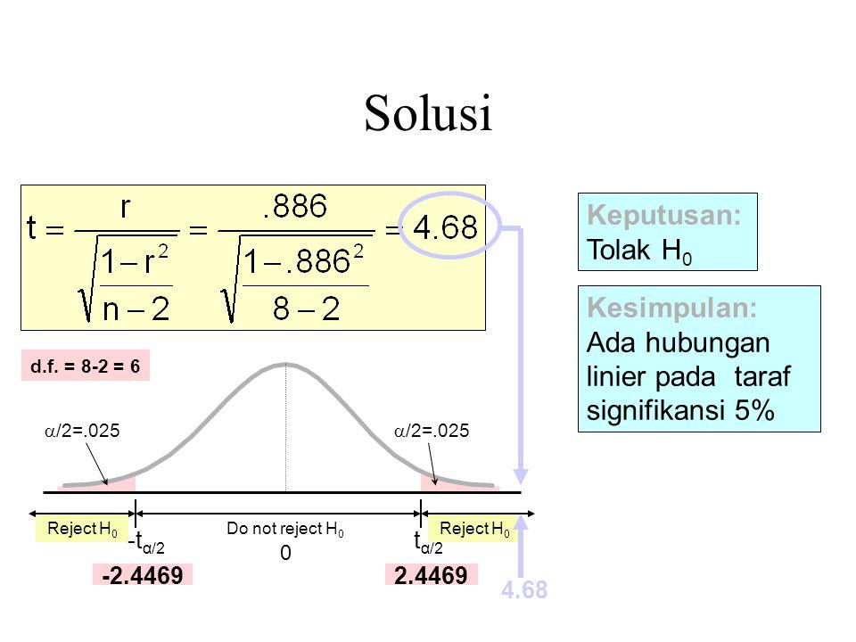 Solusi Kesimpulan: Ada hubungan linier pada taraf signifikansi 5% Keputusan: Tolak H 0 Reject H 0  /2=.025 -t α/2 Do not reject H 0 0 t α/2  /2=.025