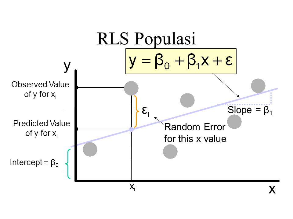 Penaksiran Model RLS (sampel) Estimate of the regression intercept Estimate of the regression slope Estimated (or predicted) y value Independent variable The individual random error terms e i have a mean of zero