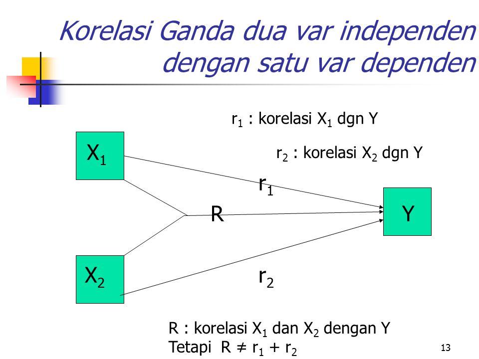 13 Korelasi Ganda dua var independen dengan satu var dependen X 1 r 1 RY X 2 r 2 r 1 : korelasi X 1 dgn Y R : korelasi X 1 dan X 2 dengan Y Tetapi R ≠