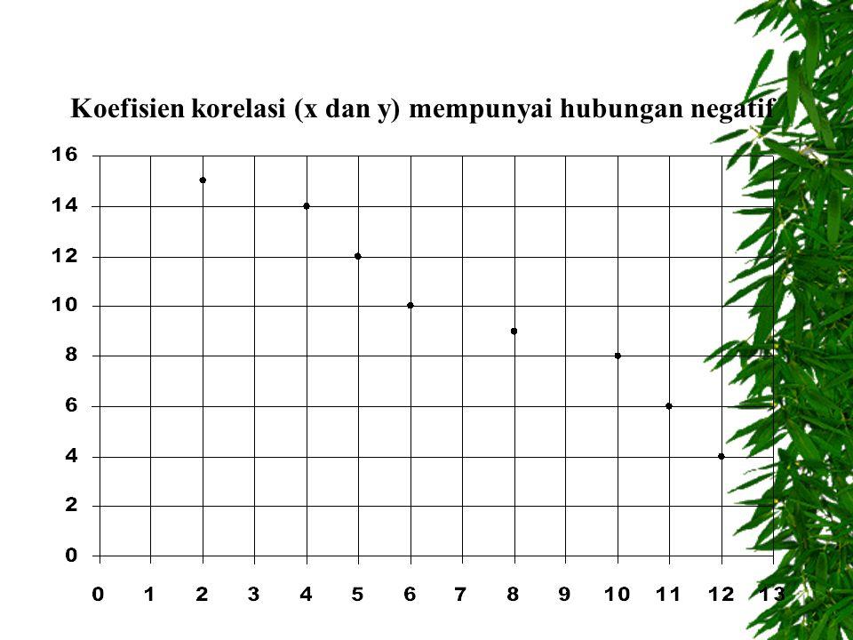 Jadi, kalau variabel X dan Y ada hubungan, maka bentuk diagram pencarnya adalah mulus/teratur.
