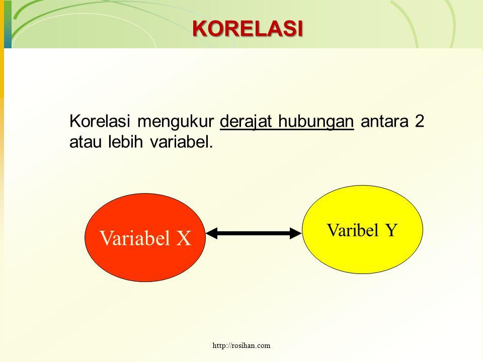 KORELASI Korelasi mengukur derajat hubungan antara 2 atau lebih variabel. Variabel X Varibel Y http://rosihan.com