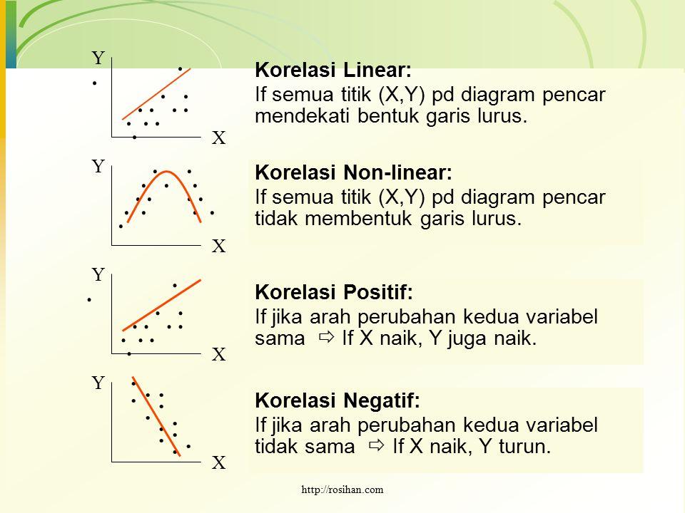 X X X X Y Y Y Y Korelasi Linear: If semua titik (X,Y) pd diagram pencar mendekati bentuk garis lurus. Korelasi Non-linear: If semua titik (X,Y) pd dia
